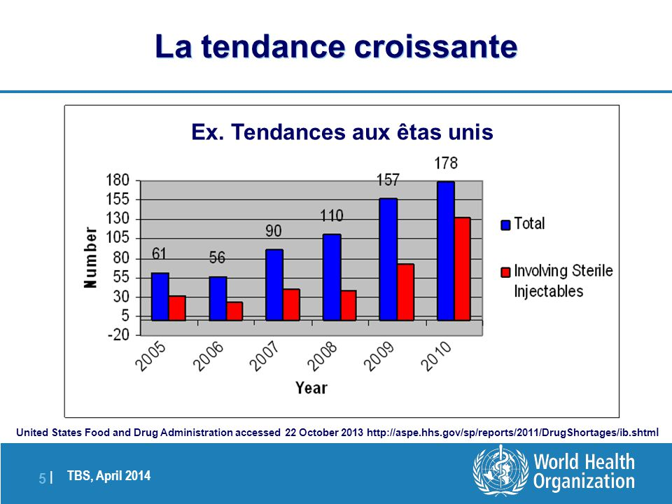 TBS, April 2014 5 |5 | La tendance croissante United States Food and Drug Administration accessed 22 October 2013 http://aspe.hhs.gov/sp/reports/2011/
