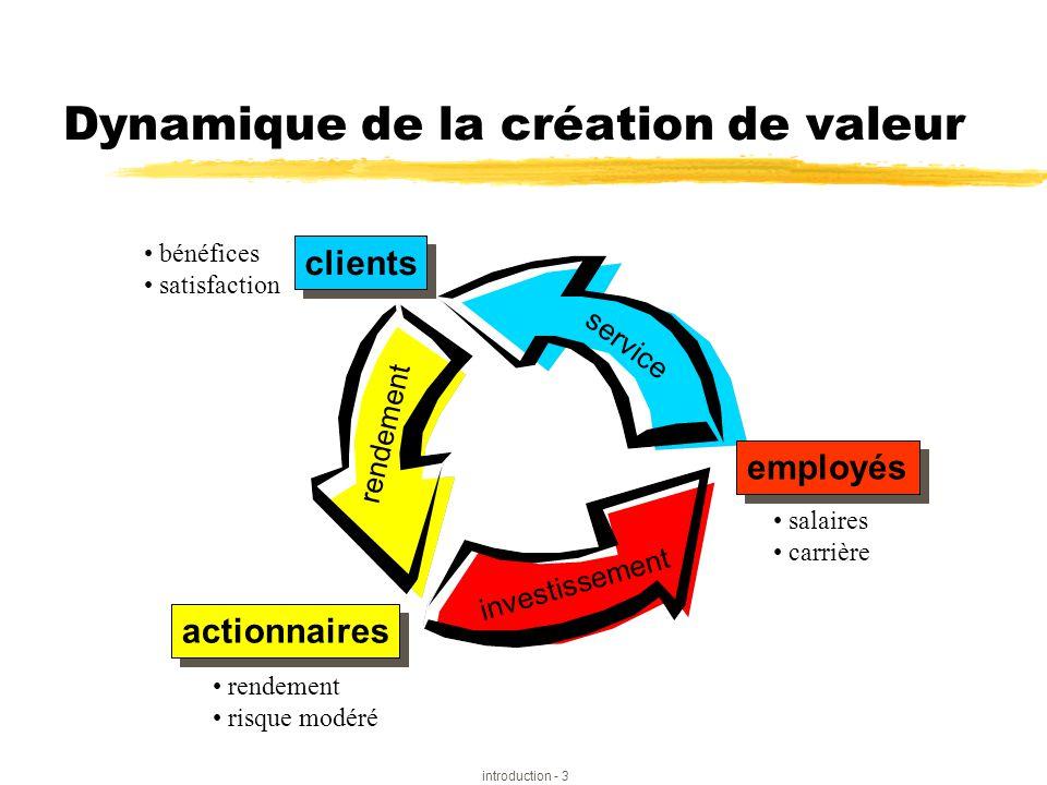 introduction - 3 Dynamique de la création de valeur • bénéfices • satisfaction • rendement • risque modéré • salaires • carrière actionnaires employés