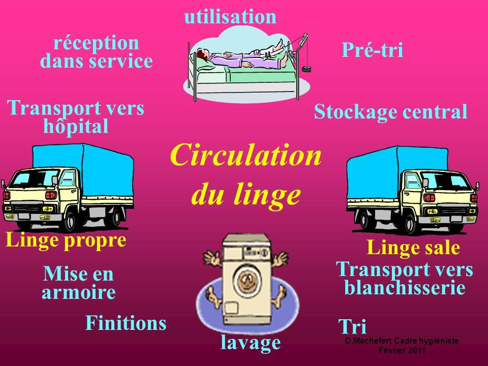 D.Machefert Cadre hygiéniste Février 2011  linge  Différencier le circuit du linge propre et celui du linge sale.  Considérer le linge hospitalier