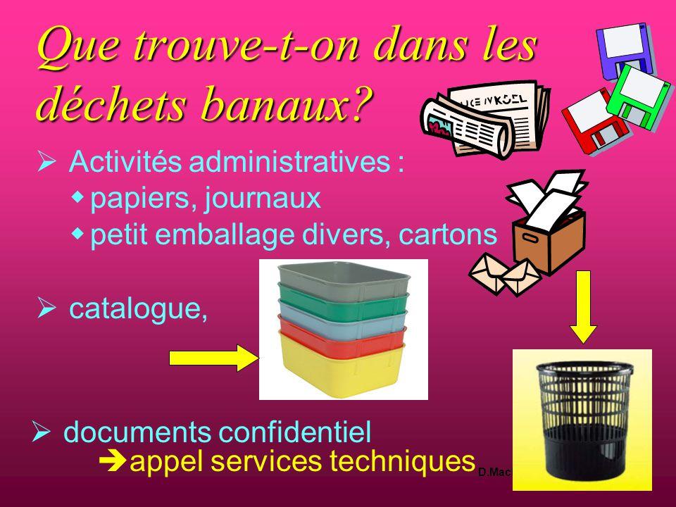 D.Machefert Cadre hygiéniste Février 2011 Que trouve-t-on dans les déchets banaux?  Hôtellerie, restauration :  déchets d 'emballage  repas non ser