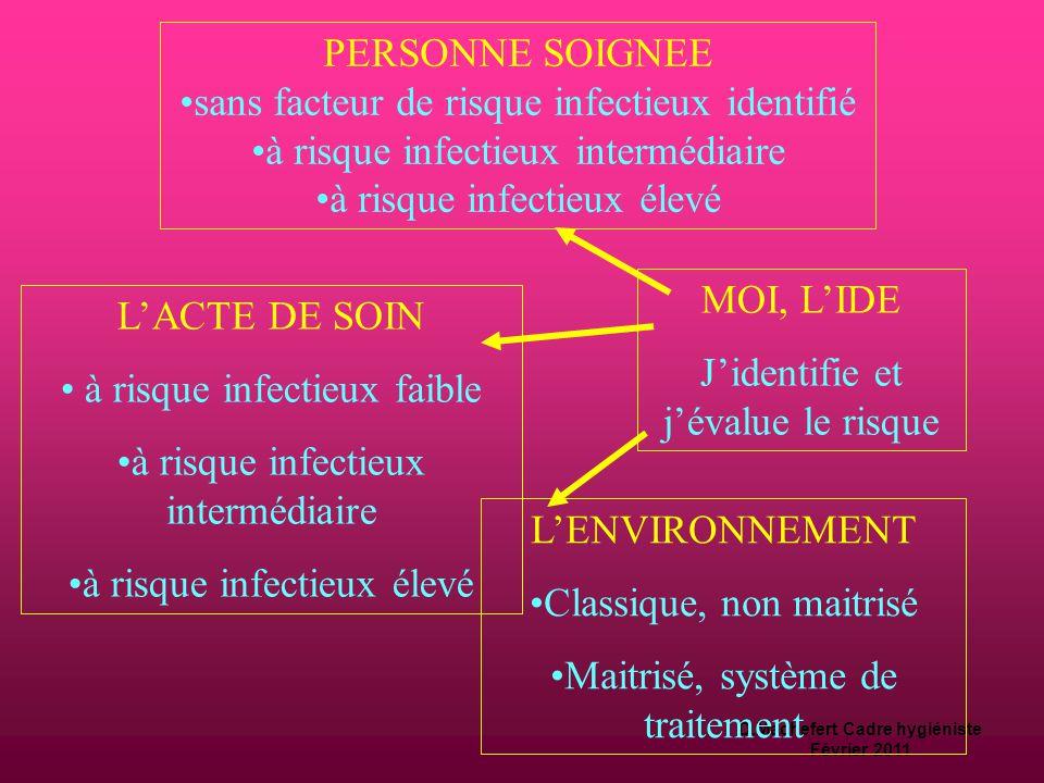 D.Machefert Cadre hygiéniste Février 2011 Identification du risque  Prend en compte:  la vulnérabilité de la personne soignée face à l'infection,  la nature de l'acte de soin,  les conditions environnementales.