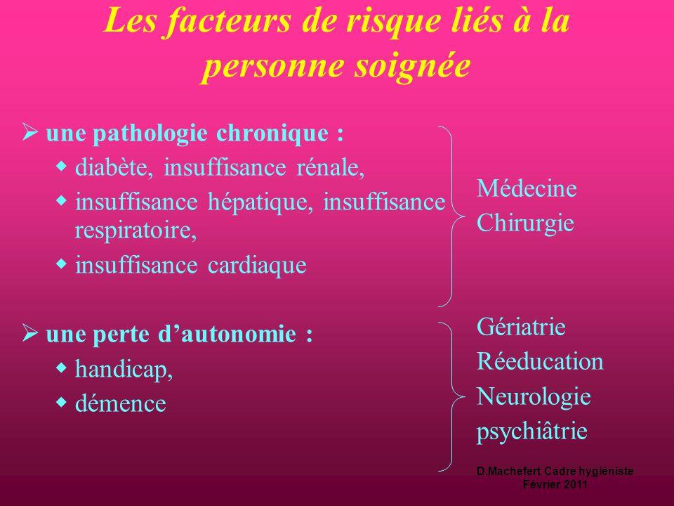 D.Machefert Cadre hygiéniste Février 2011 Les facteurs de risque liés à la personne soignée  une pathologie aiguë et grave :  polytraumatisme, défai