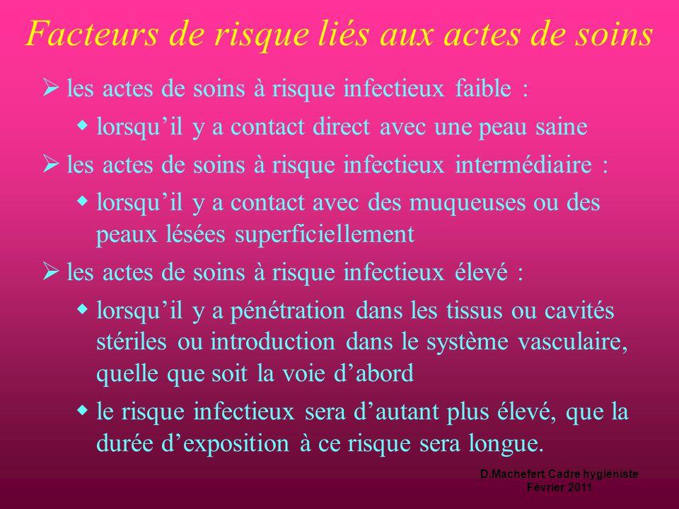 D.Machefert Cadre hygiéniste Février 2011 Identifier le risque « personnes soignée »  La personne soignée sans facteur de risque  Sans colonisation