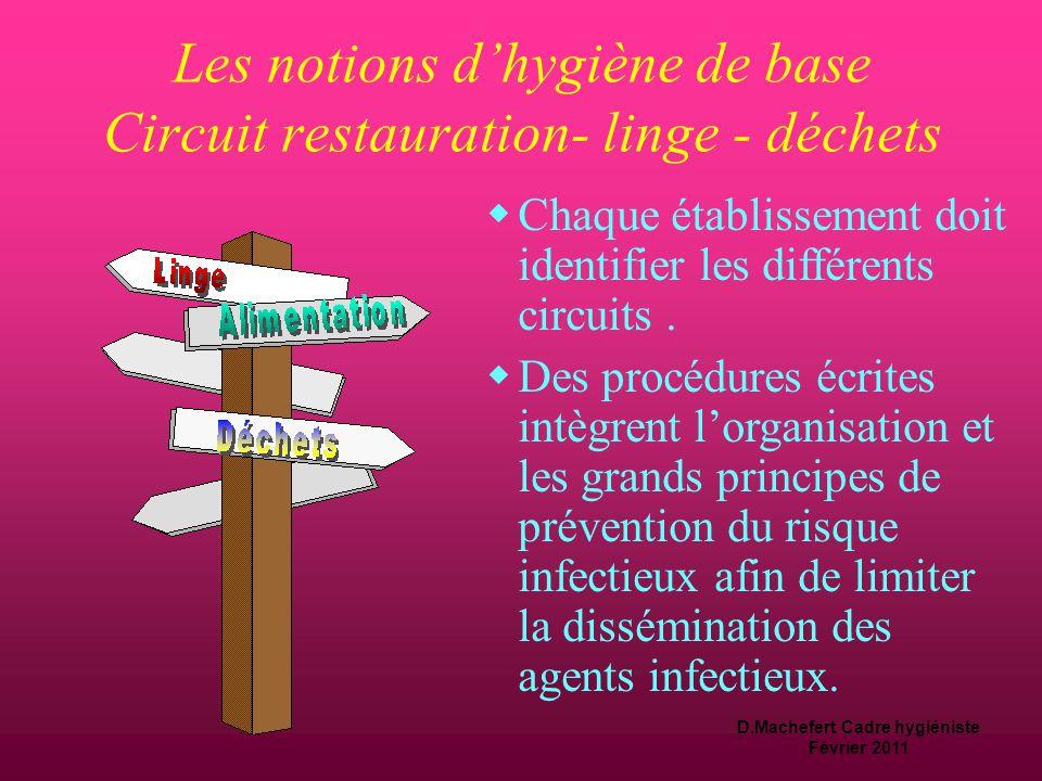 D.Machefert Cadre hygiéniste Février 2011 Stockage  Protéger le matériel de la contamination  dans un lieu spécifique réservé aux DM  propre, sec e