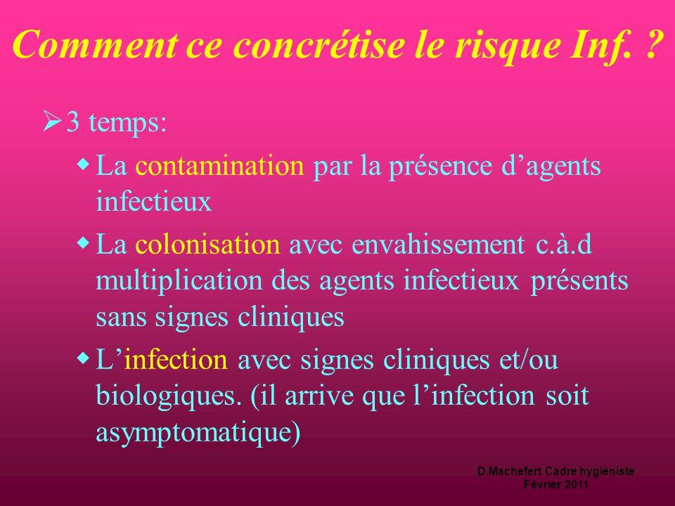 D.Machefert Cadre hygiéniste Février 2011 Le risque infectieux  A l'hôpital, le risque infectieux est omniprésent,  cependant il ne survient pas de façon mathématique.