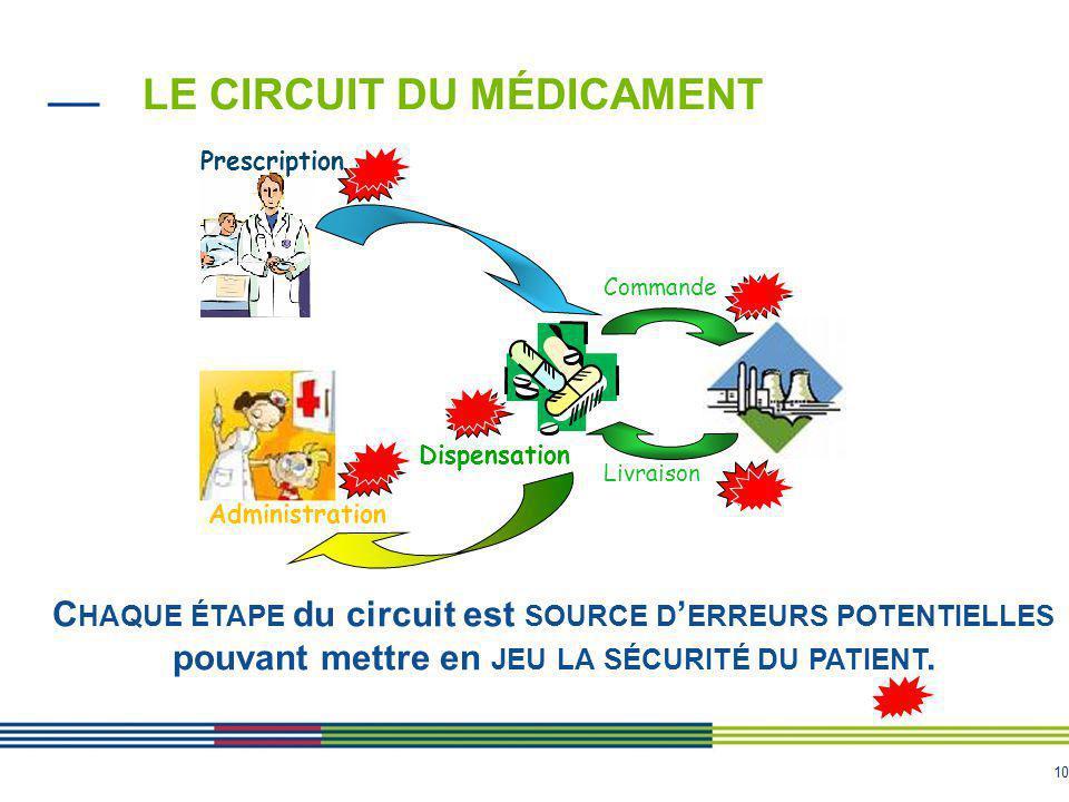 10 C HAQUE ÉTAPE du circuit est SOURCE D ' ERREURS POTENTIELLES pouvant mettre en JEU LA SÉCURITÉ DU PATIENT. LE CIRCUIT DU MÉDICAMENT Prescription Di
