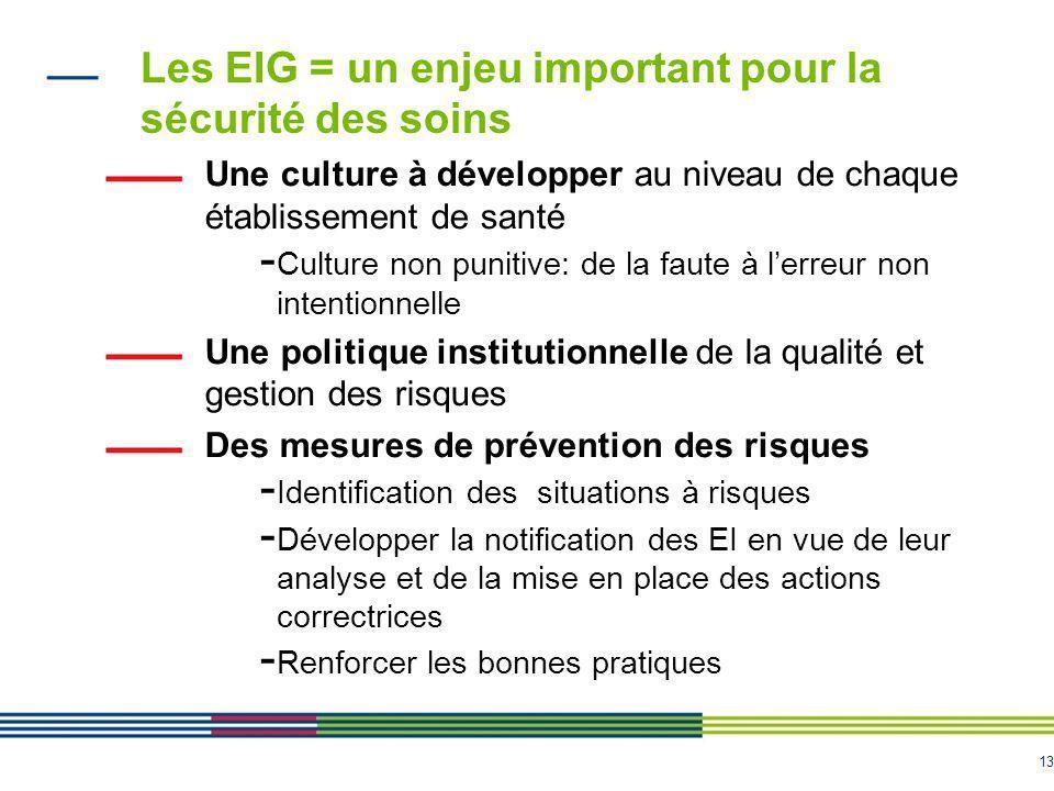 13 Les EIG = un enjeu important pour la sécurité des soins Une culture à développer au niveau de chaque établissement de santé - Culture non punitive: