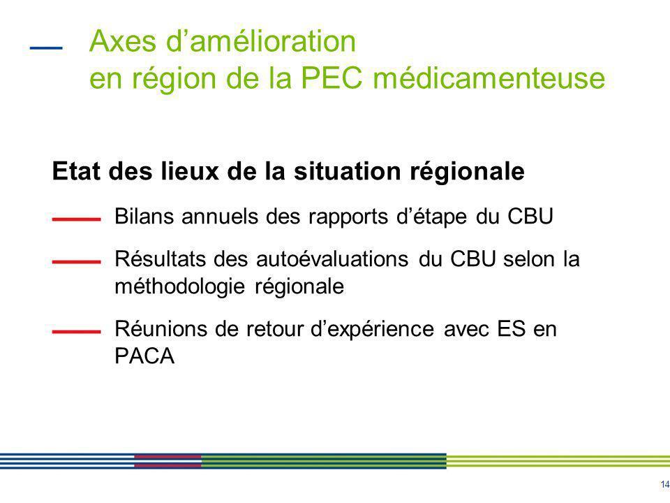 14 Axes d'amélioration en région de la PEC médicamenteuse Etat des lieux de la situation régionale Bilans annuels des rapports d'étape du CBU Résultat