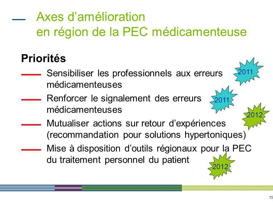 15 Axes d'amélioration en région de la PEC médicamenteuse Priorités Sensibiliser les professionnels aux erreurs médicamenteuses Renforcer le signaleme