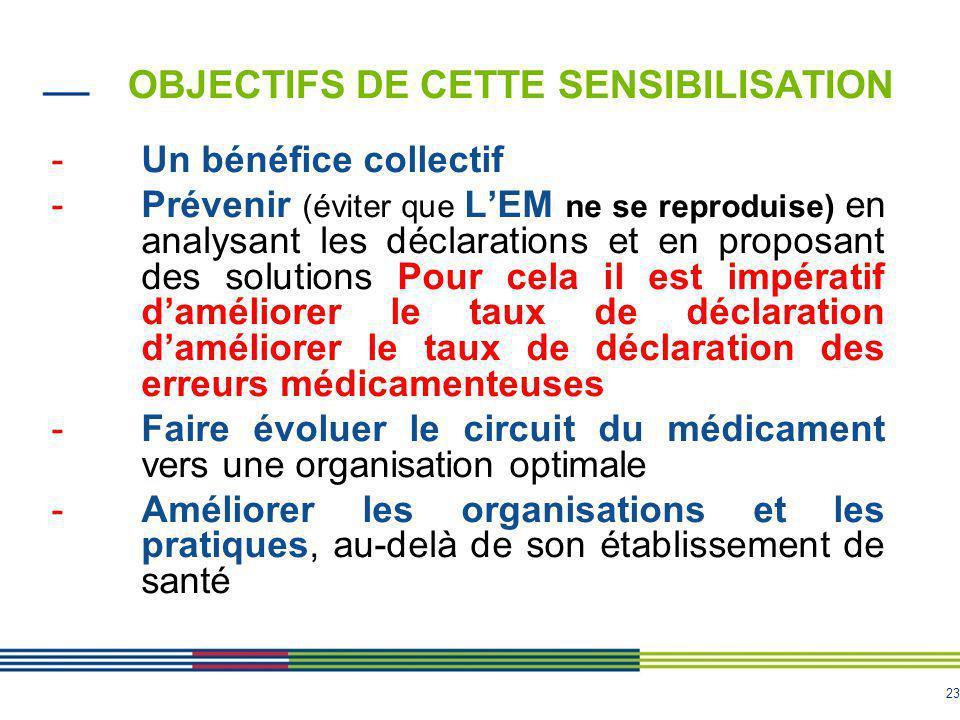 23 OBJECTIFS DE CETTE SENSIBILISATION -Un bénéfice collectif -Prévenir (éviter que L'EM ne se reproduise) en analysant les déclarations et en proposan
