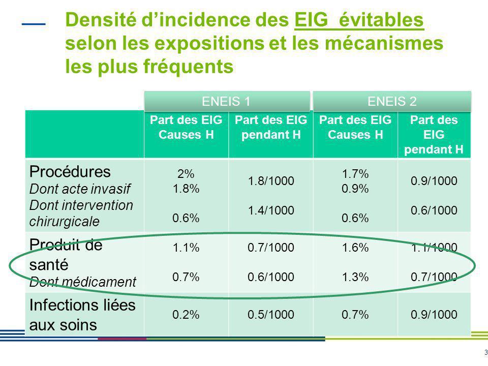 3 Densité d'incidence des EIG évitables selon les expositions et les mécanismes les plus fréquents Part des EIG Causes H Part des EIG pendant H Part d