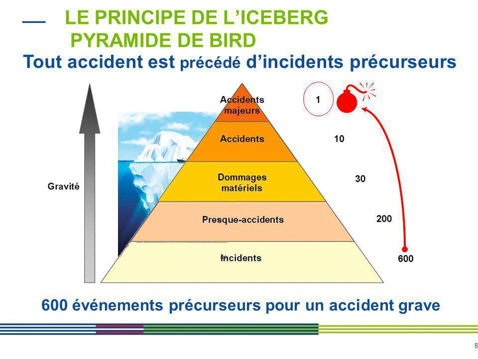 8 LE PRINCIPE DE L'ICEBERG PYRAMIDE DE BIRD Tout accident est précédé d'incidents précurseurs 600 événements précurseurs pour un accident grave 