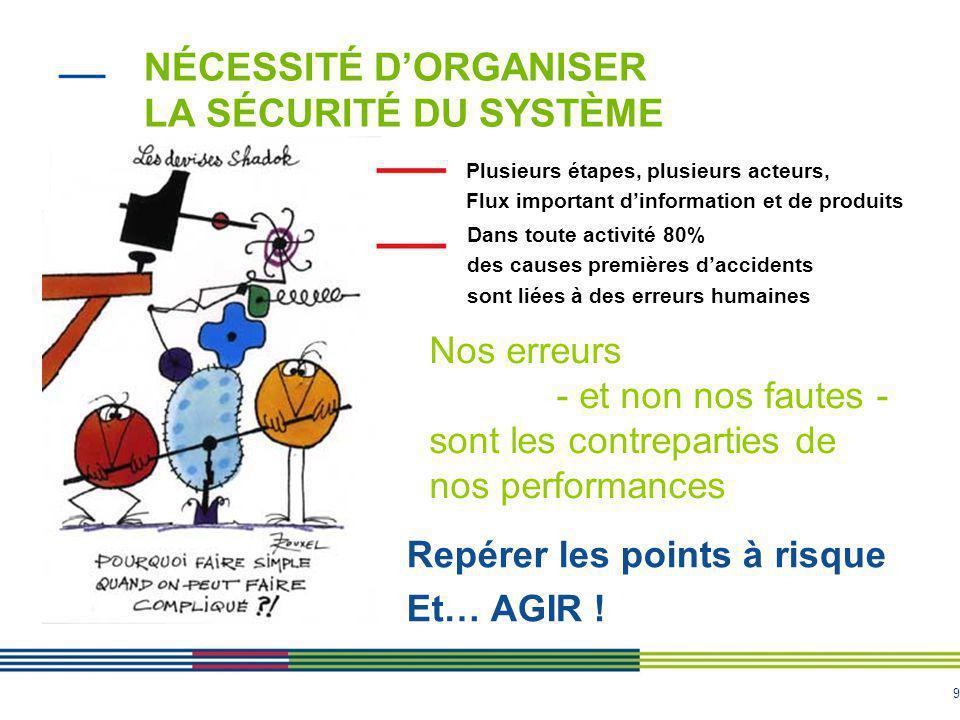 9 NÉCESSITÉ D'ORGANISER LA SÉCURITÉ DU SYSTÈME Les systèmes sont de plus en plus complexes Repérer les points à risque Et… AGIR ! Plusieurs étapes, pl