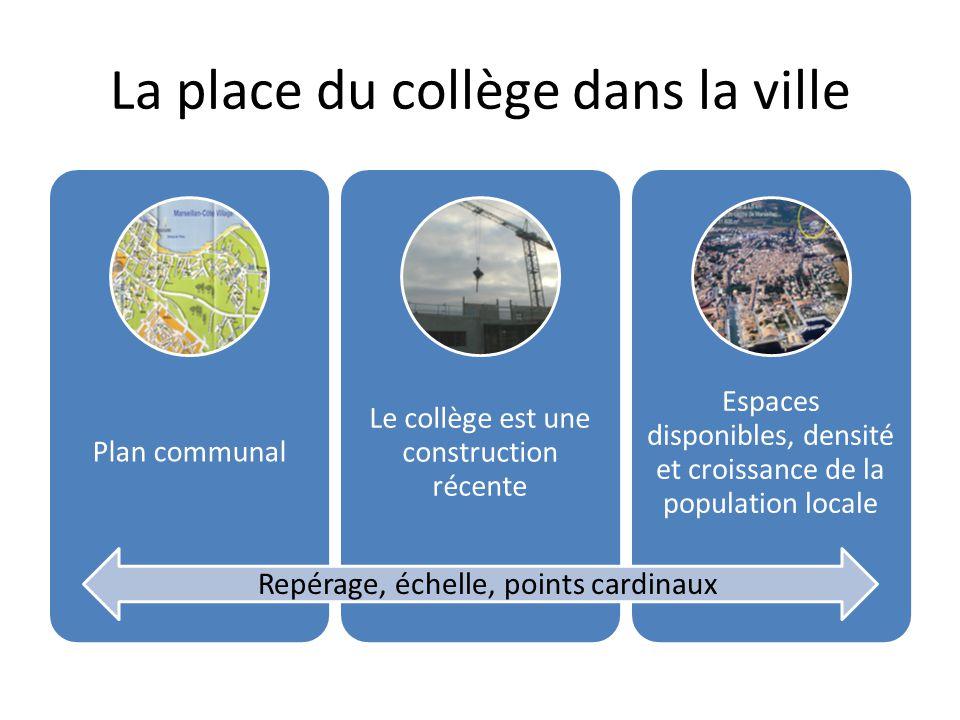 La place du collège dans la ville Plan communal Le collège est une construction récente Espaces disponibles, densité et croissance de la population lo
