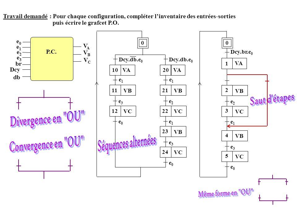 P.C. e0e0 e1e1 e2e2 Dcy e3e3 br VAVA VBVB VCVC Travail demandé : Pour chaque configuration, compléter l'inventaire des entrées-sorties puis écrire le