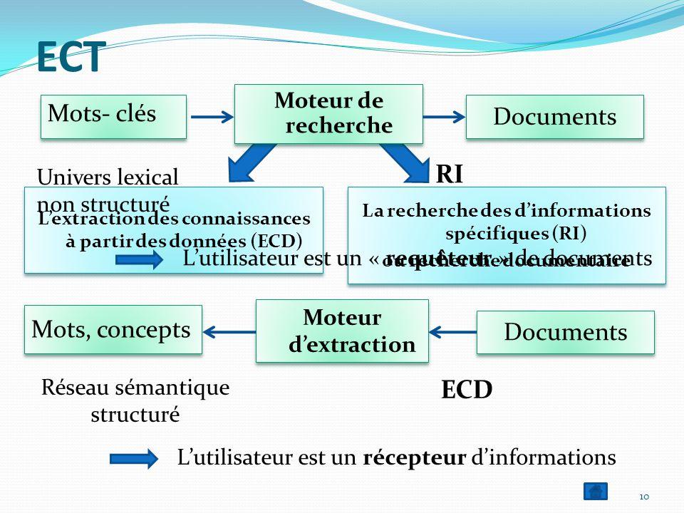 Mots- clés 10 ECT La recherche des d'informations spécifiques (RI) ou recherche documentaire La recherche des d'informations spécifiques (RI) ou recherche documentaire L'extraction des connaissances à partir des données (ECD) Mots, concepts Moteur de recherche Moteur d'extraction Documents RI ECD Univers lexical non structuré Réseau sémantique structuré L'utilisateur est un « requêteur » de documents L'utilisateur est un récepteur d'informations ECT
