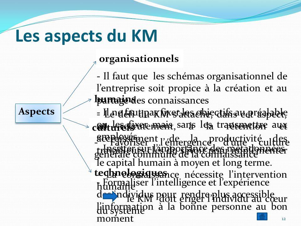 Les aspects du KM Aspects 12 organisationnels humains culturels technologiques - Il faut que les schémas organisationnel de l'entreprise soit propice à la création et au partage des connaissances - Il ne faut pas fixer les objectifs au préalable ou les fixer mais sans les transmettre aux employés.