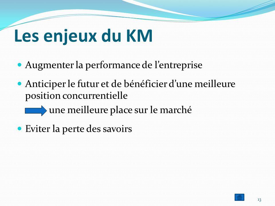 Les enjeux du KM  Augmenter la performance de l'entreprise  Anticiper le futur et de bénéficier d'une meilleure position concurrentielle une meilleure place sur le marché  Eviter la perte des savoirs 13