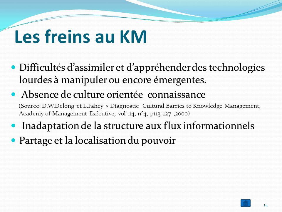 Les freins au KM  Difficultés d'assimiler et d'appréhender des technologies lourdes à manipuler ou encore émergentes.