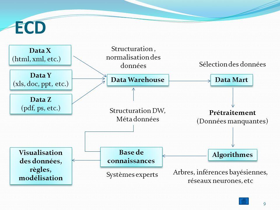 ECD 9 Data X (html, xml, etc.) Data X (html, xml, etc.) Data Y (xls, doc, ppt, etc.) Data Y (xls, doc, ppt, etc.) Data Z (pdf, ps, etc.) Data Z (pdf, ps, etc.) Data Warehouse Data Mart Structuration, normalisation des données Prétraitement (Données manquantes) Algorithmes Arbres, inférences bayésiennes, réseaux neurones, etc Base de connaissances Visualisation des données, règles, modélisation Structuration DW, Méta données Systèmes experts Sélection des données