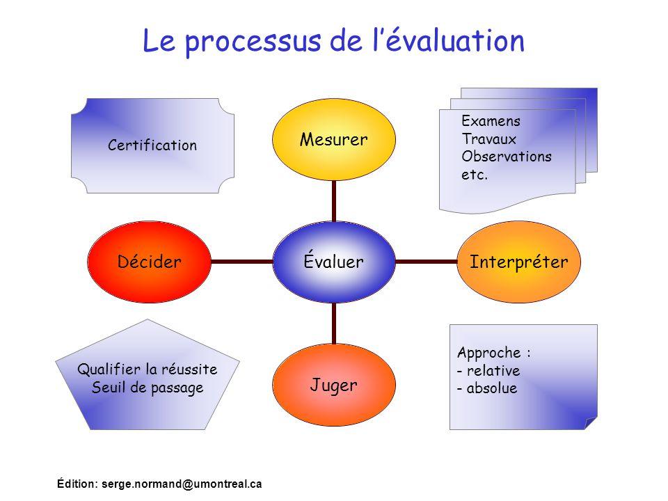 Édition: serge.normand@umontreal.ca Le processus de l'évaluation Évaluer MesurerInterpréterJugerDécider Examens Travaux Observations etc. Approche : -