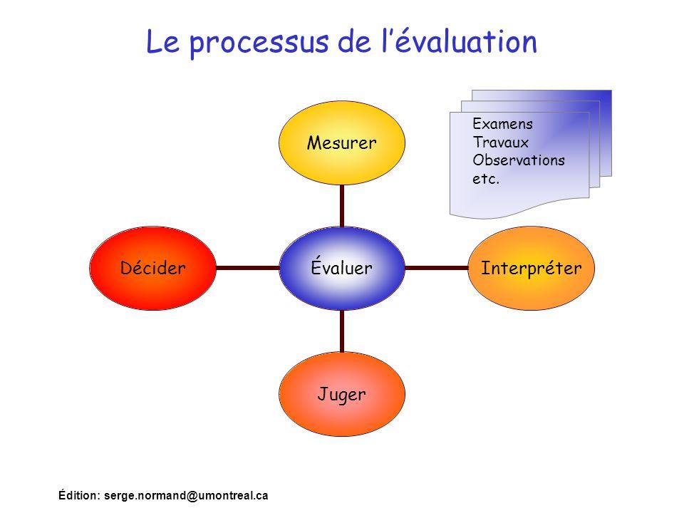Édition: serge.normand@umontreal.ca Le processus de l'évaluation Évaluer MesurerInterpréterJugerDécider Examens Travaux Observations etc.