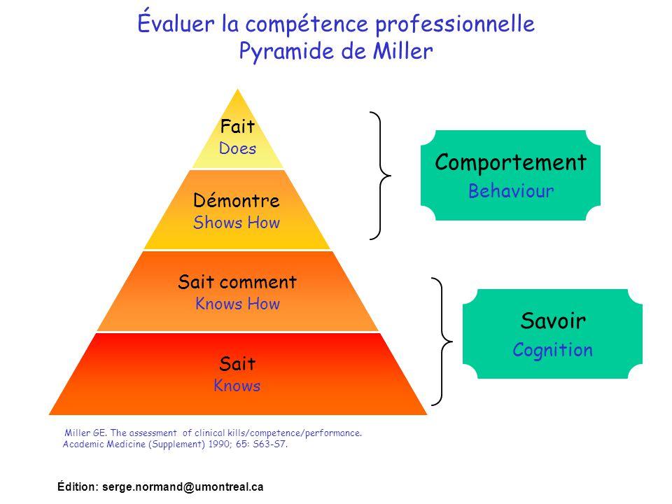 Édition: serge.normand@umontreal.ca Évaluer la compétence professionnelle Pyramide de Miller Fait Does Démontre Shows How Sait comment Knows How Sait