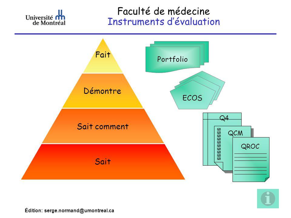 Édition: serge.normand@umontreal.ca Fait Démontre Sait comment Sait Portfolio Faculté de médecine Instruments d'évaluation ECOS Q4 QROC QCM