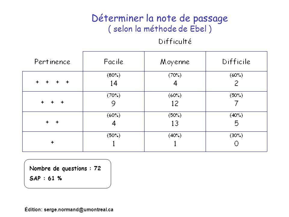Édition: serge.normand@umontreal.ca Déterminer la note de passage ( selon la méthode de Ebel ) Nombre de questions : 72 SAP : 61 %