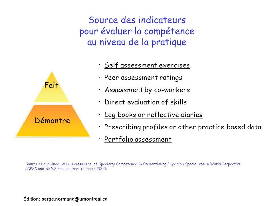 Édition: serge.normand@umontreal.ca Source des indicateurs pour évaluer la compétence au niveau de la pratique · Self assessment exercises · Peer asse