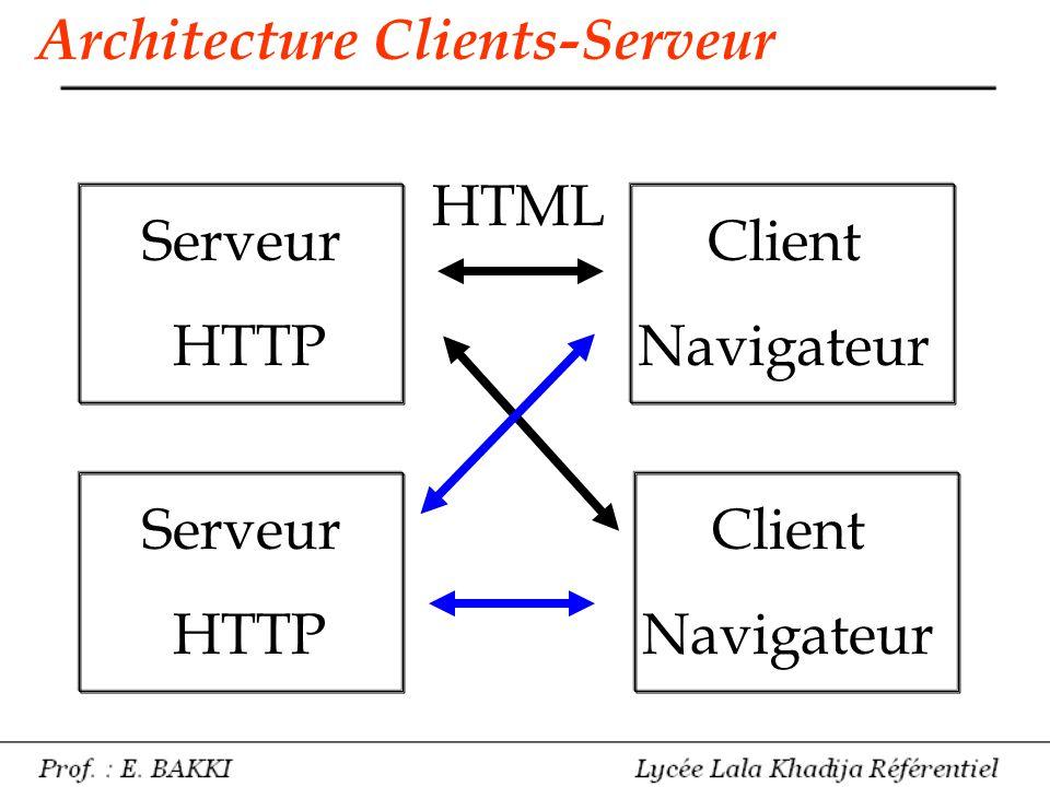 Architecture Clients-Serveur Serveur HTTP Client Navigateur Client Navigateur Serveur HTTP HTML