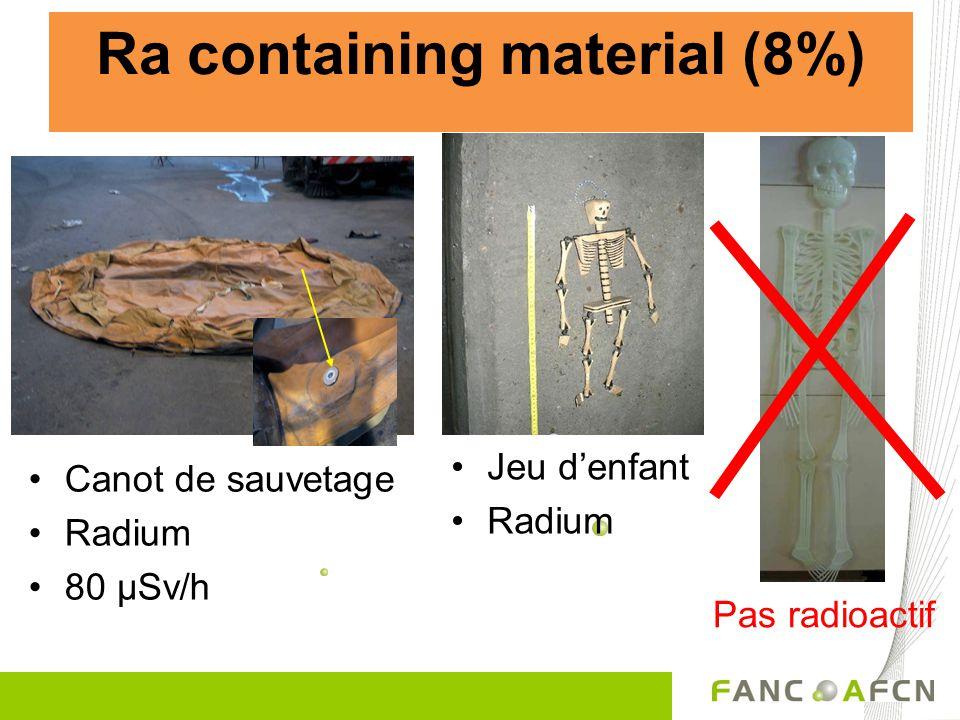 Ra containing material (8%) •Canot de sauvetage •Radium •80 µSv/h Pas radioactif •Jeu d'enfant •Radium