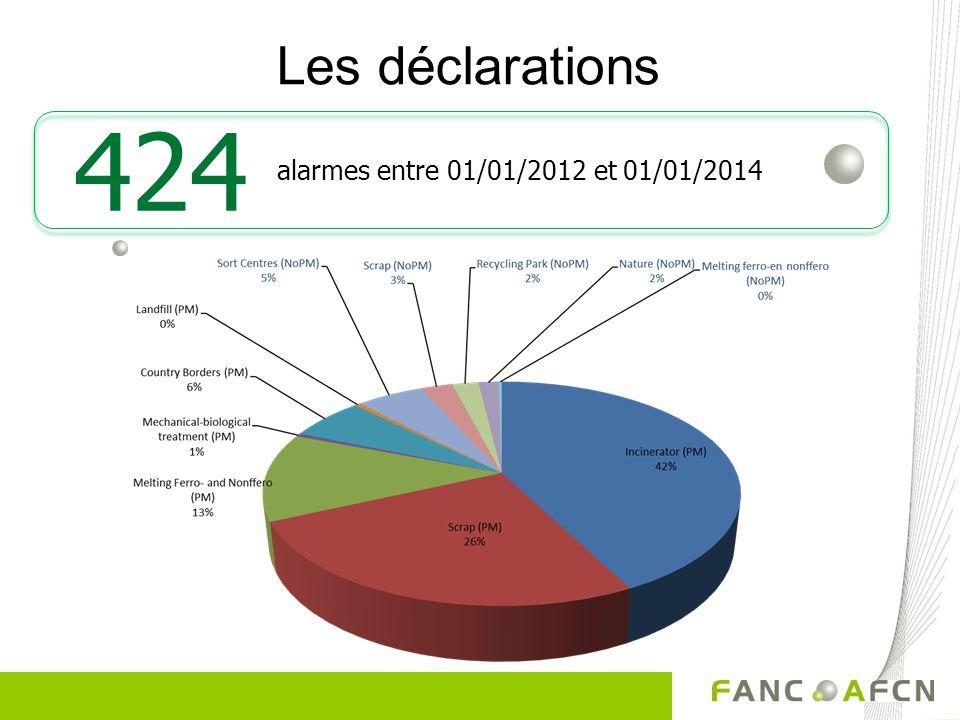 Les déclarations alarmes entre 01/01/2012 et 01/01/2014 424