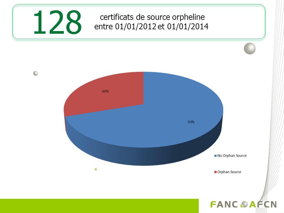 certificats de source orpheline entre 01/01/2012 et 01/01/2014 128
