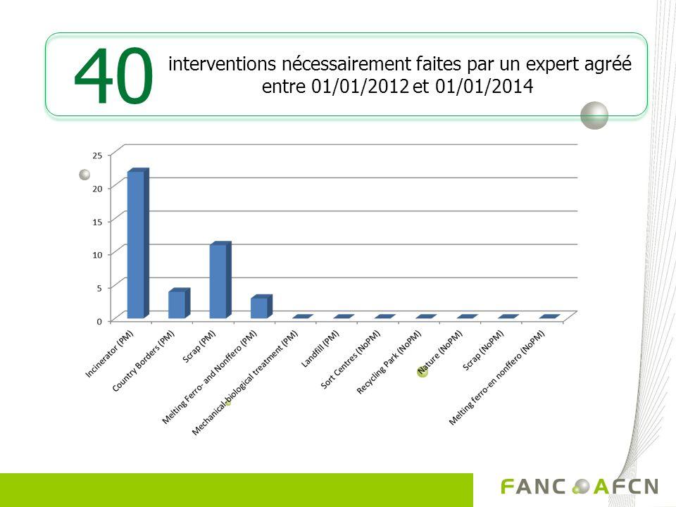 interventions nécessairement faites par un expert agréé entre 01/01/2012 et 01/01/2014 40