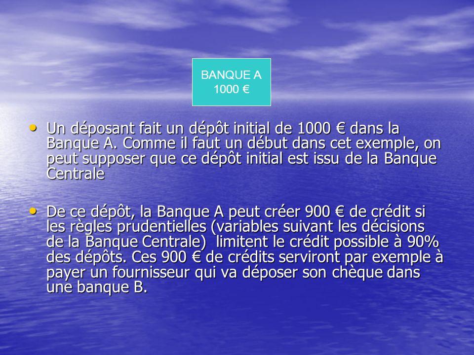 Nous avons donc: A l'origine la BANQUE A qui détient 1000 € qui règle un fournisseur qui dépose son chèque dans une banque B, en tant que client déposant Fait un crédit de 900 € à Client 1 La BANQUE B détient donc maintenant 900 € Et fait à son tour un crédit de 810 € à Client 2 qui règle un autre fournisseur qui dépose son chèque dans une banque C, en tant que client déposant