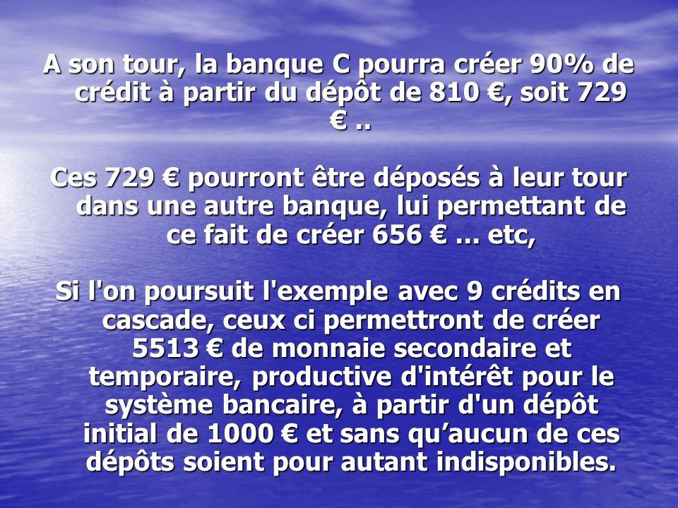 A son tour, la banque C pourra créer 90% de crédit à partir du dépôt de 810 €, soit 729 €.. Ces 729 € pourront être déposés à leur tour dans une autre
