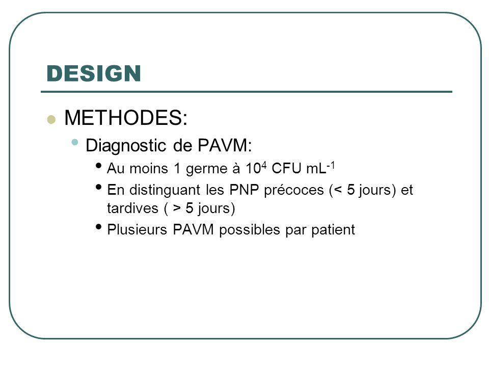 DESIGN  METHODES: • Diagnostic de PAVM: • Au moins 1 germe à 10 4 CFU mL -1 • En distinguant les PNP précoces ( 5 jours) • Plusieurs PAVM possibles p