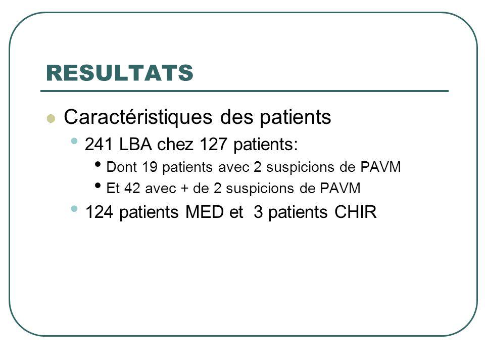 RESULTATS  Caractéristiques des patients • 241 LBA chez 127 patients: • Dont 19 patients avec 2 suspicions de PAVM • Et 42 avec + de 2 suspicions de