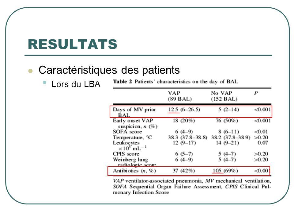 RESULTATS  Caractéristiques des patients • Lors du LBA