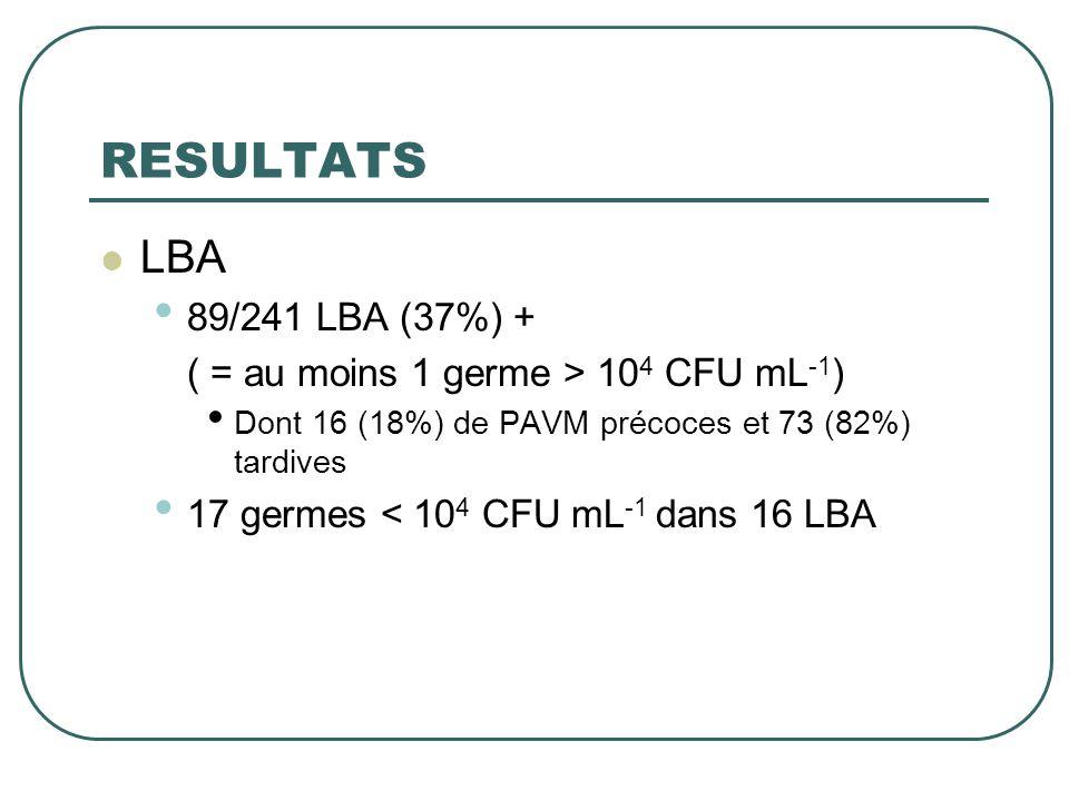 RESULTATS  LBA • 89/241 LBA (37%) + ( = au moins 1 germe > 10 4 CFU mL -1 ) • Dont 16 (18%) de PAVM précoces et 73 (82%) tardives • 17 germes < 10 4