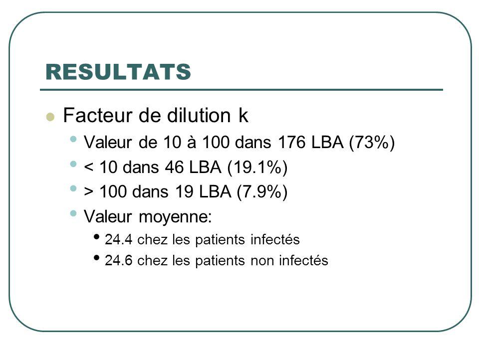 RESULTATS  Facteur de dilution k • Valeur de 10 à 100 dans 176 LBA (73%) • < 10 dans 46 LBA (19.1%) • > 100 dans 19 LBA (7.9%) • Valeur moyenne: • 24