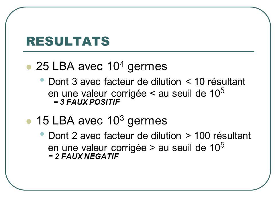 RESULTATS  25 LBA avec 10 4 germes • Dont 3 avec facteur de dilution < 10 résultant en une valeur corrigée < au seuil de 10 5 = 3 FAUX POSITIF  15 L