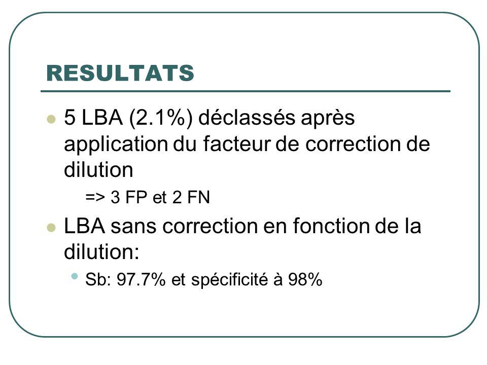 RESULTATS  5 LBA (2.1%) déclassés après application du facteur de correction de dilution => 3 FP et 2 FN  LBA sans correction en fonction de la dilu