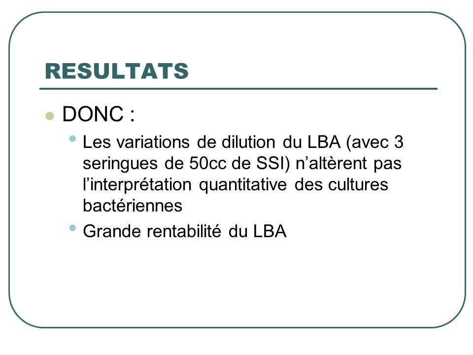 RESULTATS  DONC : • Les variations de dilution du LBA (avec 3 seringues de 50cc de SSI) n'altèrent pas l'interprétation quantitative des cultures bac