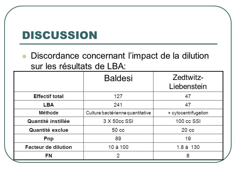 DISCUSSION  Discordance concernant l'impact de la dilution sur les résultats de LBA: Baldesi Zedtwitz- Liebenstein Effectif total12747 LBA24147 Métho