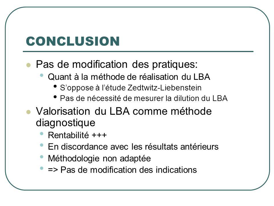 CONCLUSION  Pas de modification des pratiques: • Quant à la méthode de réalisation du LBA • S'oppose à l'étude Zedtwitz-Liebenstein • Pas de nécessit