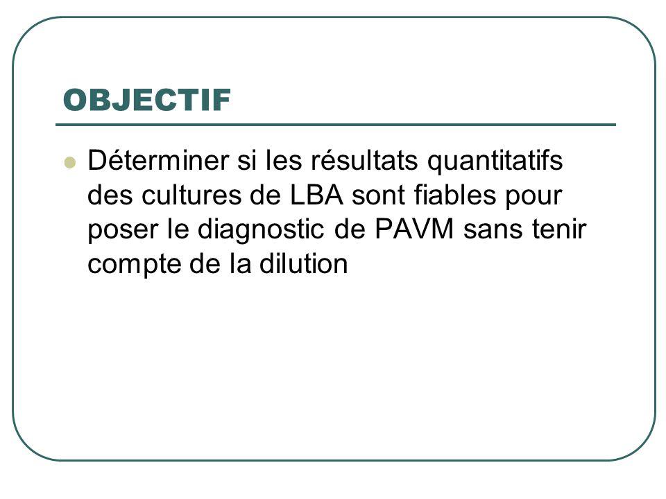 OBJECTIF  Déterminer si les résultats quantitatifs des cultures de LBA sont fiables pour poser le diagnostic de PAVM sans tenir compte de la dilution