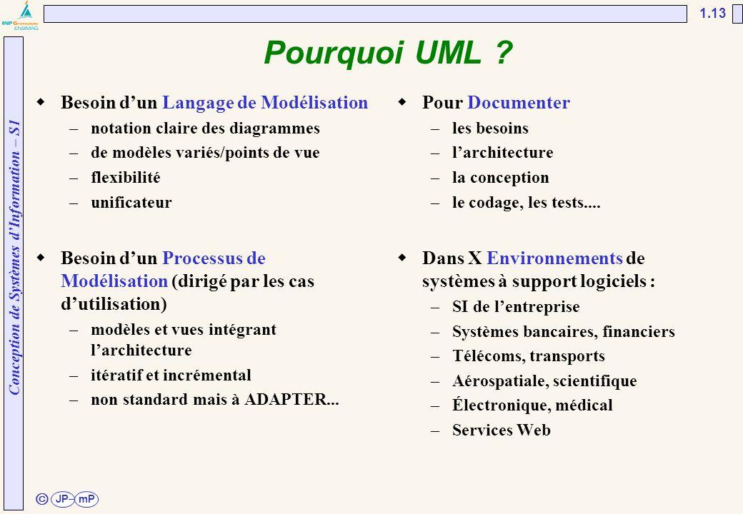 Conception de Systèmes d'Information – S1 JPmP 1.13 ã Pourquoi UML ?  Besoin d'un Langage de Modélisation –notation claire des diagrammes –de modèles