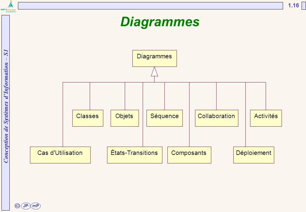 Conception de Systèmes d'Information – S1 JPmP 1.16 ã Diagrammes ClassesObjetsSéquenceCollaborationActivités Cas d'UtilisationÉtats-TransitionsComposa